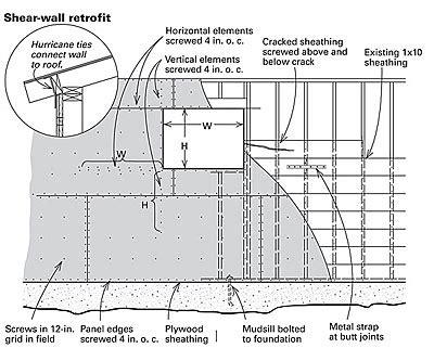 Shear Wall Sheathing
