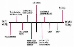 Political Spectrum  Pondering Principles