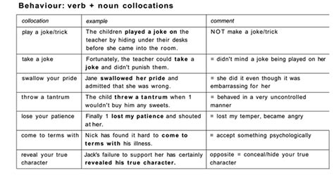List of english verbs, nouns, adjectives, adverbs, online tutorial to english language, excellent resource for english nouns, learn nouns, adjectives list. List of Verb + Noun Collocations (With Examples)   교육