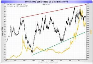Is The Us Dollar In A New Major Bull Market Goldbroker Com