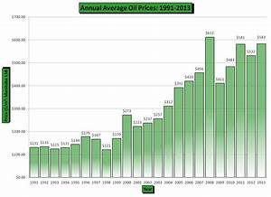 Chart Oil Oil Prices Petroleum Branch Mineral Resources