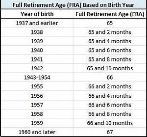 Social Security Income Paramount Retirement Solutions