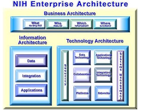 Business Architecture  Wikipedia, The Free Encyclopedia