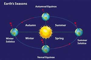The Affect Of The Tilt Of The Earth And Heating Affects Of