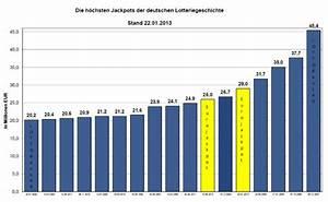 Glückszahl Berechnen : 2 richtige im lotto gewinn ~ Themetempest.com Abrechnung