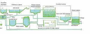 A Schematic Of A Typical Wastewater Treatment Plant