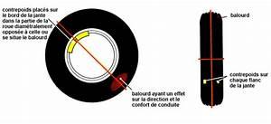 équilibrage Des Roues : les roues d une voiture minute ~ Medecine-chirurgie-esthetiques.com Avis de Voitures