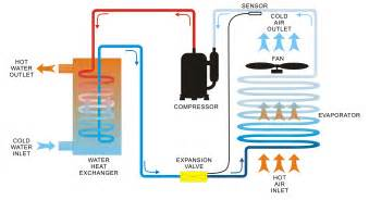 Water Source Heat Pump Vs Air Source Heat Pump Images