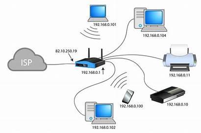 Network Address Nat Translation Dnat Schematic Soho