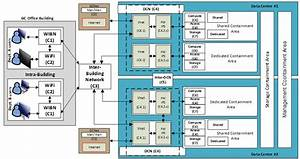 Data Centre Services Reference Architecture Document  Rad