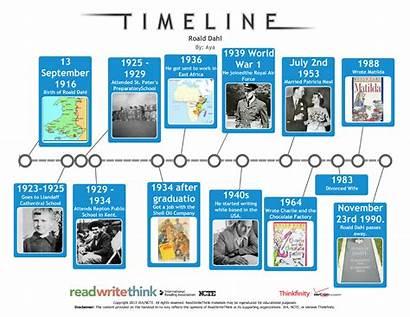 Timeline Animated Roald Dahl Animation Gifs Gifer