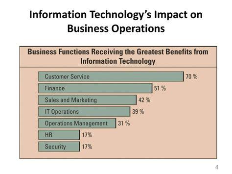 introduction  management  information technologies