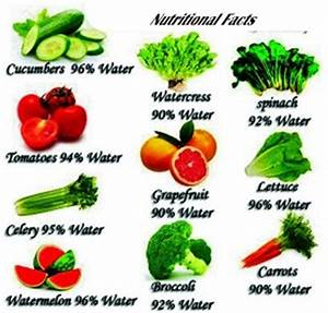 Nutritional Facts: Percentages of Food Substance in Some ...