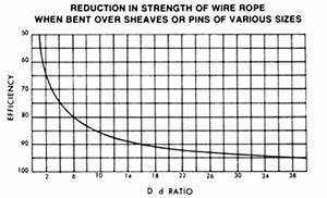 Sling Capacity Chart D D Ratio And The Effect On Sling Capacity Unirope Ltd