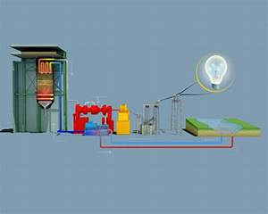 3d Animations  Nuclear And Fossil-fuel Power Plants