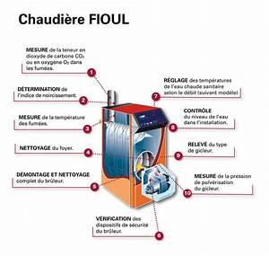 Chaudiere Au Fioul : entretien chaudiere fioul energies naturels ~ Edinachiropracticcenter.com Idées de Décoration