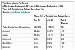 report smartphone shares flat ahead of iphone 6 launch With smartphone war android market share hits 75 share
