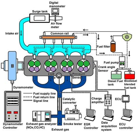 Biofuel Engine Diagram by Energies Free Text Effects Of Canola