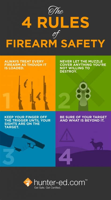 4 Essential Rules Of Firearm Safety  Safeshoot Ltd