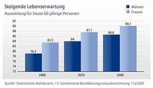 Rentenalter Berechnen Deutschland : betriebliche altersvorsorge brennpunkt demographie ~ Themetempest.com Abrechnung