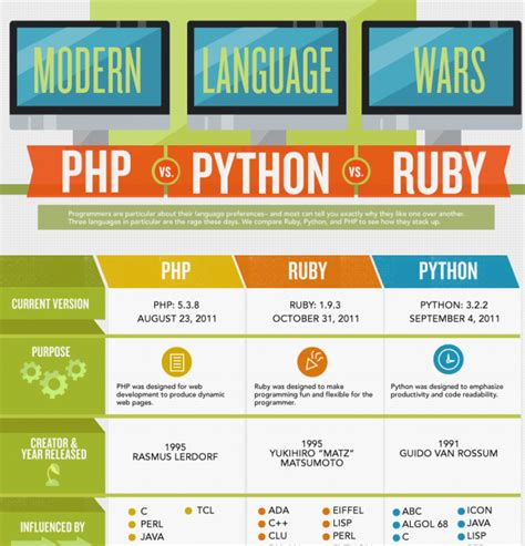 python ruby language vs infographic programming languages coding code modern which udemy wars computer rails web development learn better why