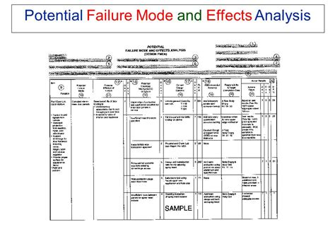 process failure modes and effects analysis failure mode and effects analysis ppt download