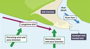 Image Gallery Sandspit Diagram