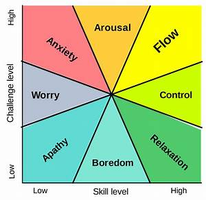 Flow  Psychology
