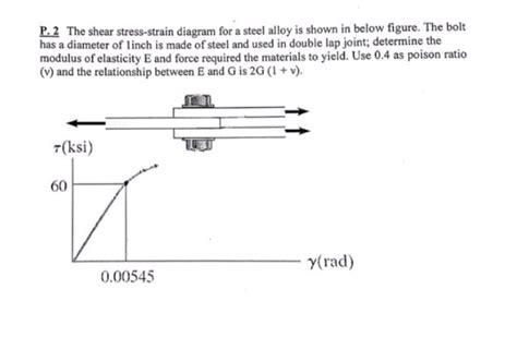 The Shear Stress Strain Diagram For Steel Alloy