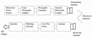 Wireless Power Transfer  U2013 Concepts And Applications