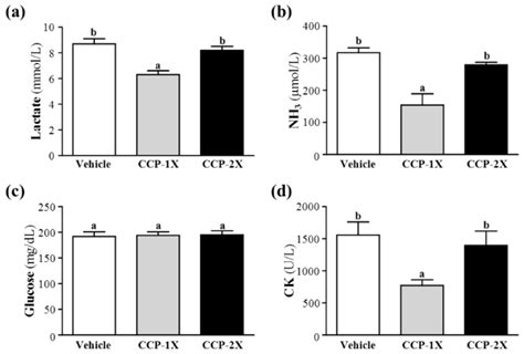 molecules free text cornu cervi pantotrichum supplementation improves exercise