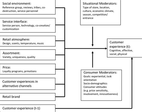 Creation Pdf by Conceptual Model Of Customer Experience Creation