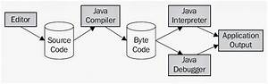Java Web Development  What Are Different Steps Involved