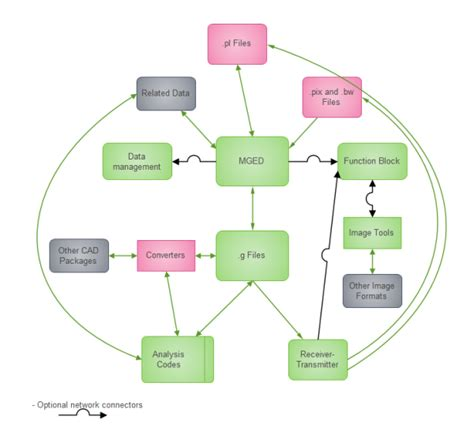file analysis data flow examples  templates