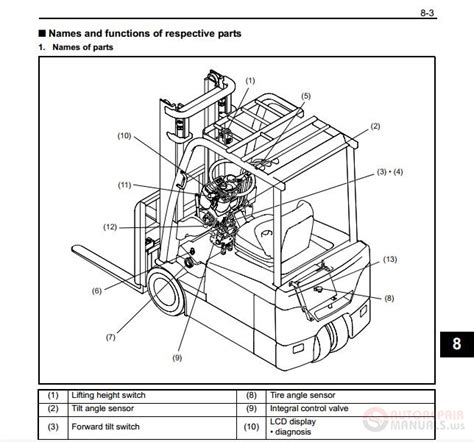 Toyota Electric Forklift Trucks Fbmff Technical