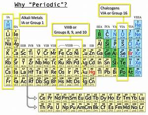 """But where does the name """"Periodic Table"""" come..."""