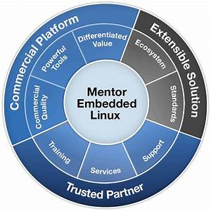 Mentor Graphics Expands Embedded Software Development