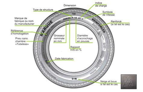 chambre à air dans pneu tubeless pneu auto trouver la dimension de mes pneus siligom