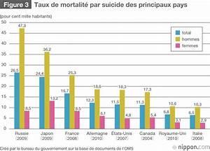 Nombre De Mort Sur La Route 2018 : les chiffres du suicide au japon infos japon ~ Maxctalentgroup.com Avis de Voitures