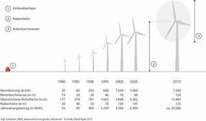 Wirkungsgrad Windkraftanlage Berechnen : wie funktioniert eine windenergieanlage ~ Themetempest.com Abrechnung