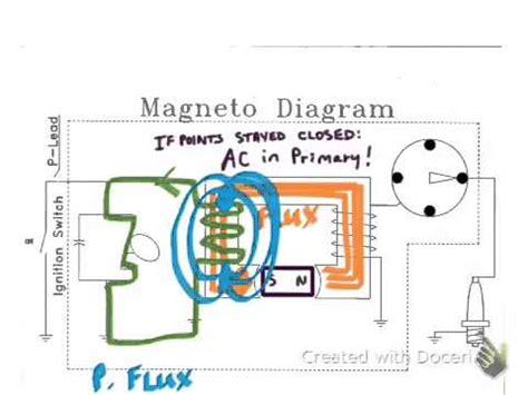 magneto theory youtube