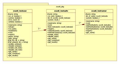 Test Driven Development Agile Resume by Test Driven Development Introducing The Svunit Framework