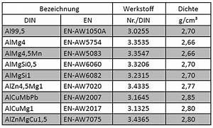 Gewicht Stahl Berechnen : dichte von aluminium und al legierungen ~ Themetempest.com Abrechnung
