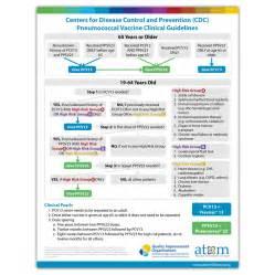 CDC Pneumonia Vaccine Guidelines