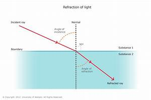 Refraction of light in water — Science Learning Hub