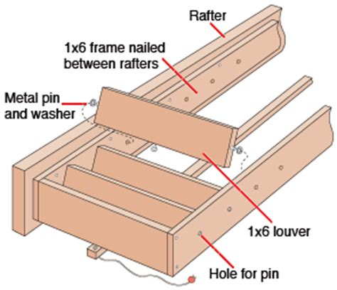 how to build louvered patio roofing patios