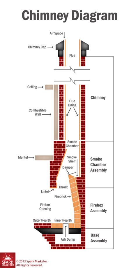 Anatomy of Your Chimney   Greensboro NC   Fire Safe