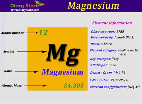 Protons Of Magnesium by Magnesium Element In Periodic Table Atomic Number Atomic