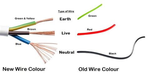 what colour is the live wire earth neutral and live wire different wire sizes for