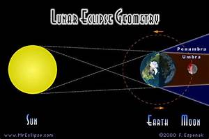 What's a penumbral eclipse of the moon? | Astronomy ...